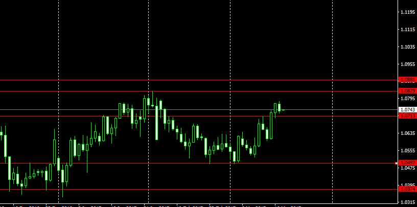 Weekly Trade Ideas and analysis on Eur/Usd by Abayomi Oguntola-March 20th to 24th 2017